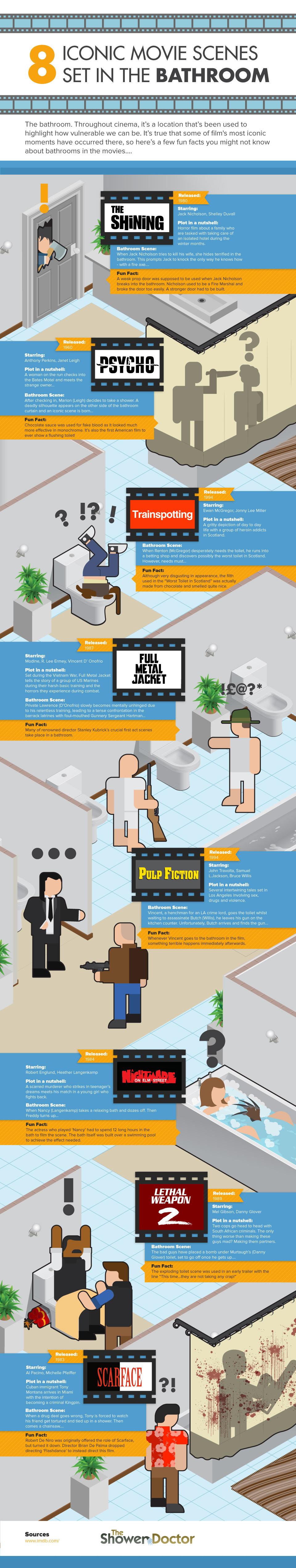 Iconic Bathroom Movie Scenes Infographic